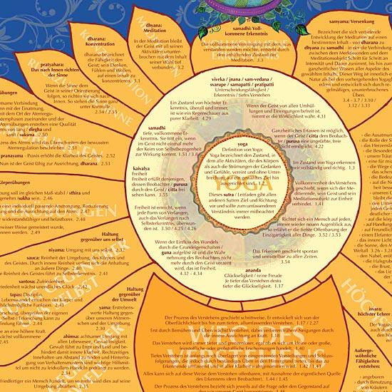Yoga Sutra Poster Patanjali A1 German