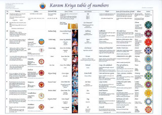 Karam Kriya Table of Numbers, A3 laminated